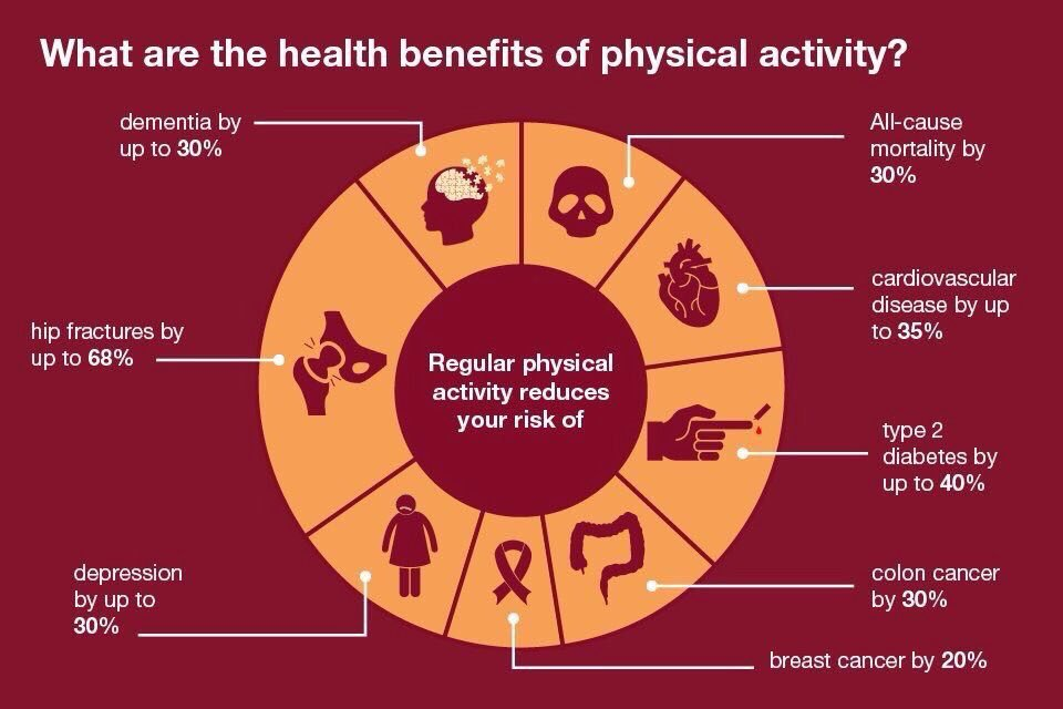 Health benefits of physical activity diagram